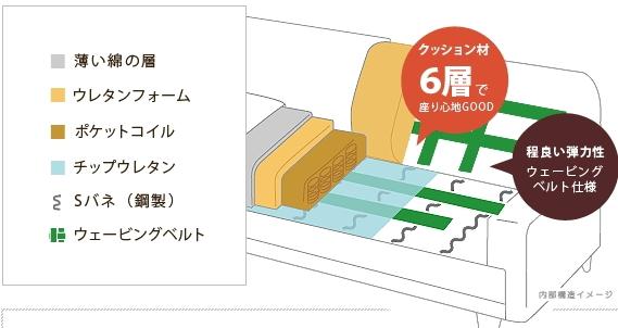 エアリゾームの家具